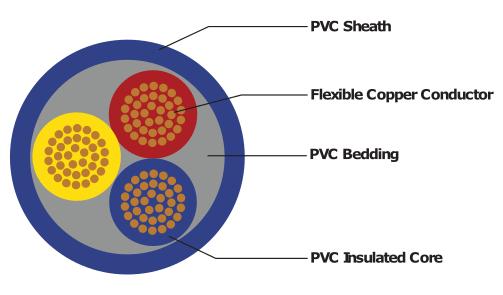 Power & Control Cables - Alvern Cables